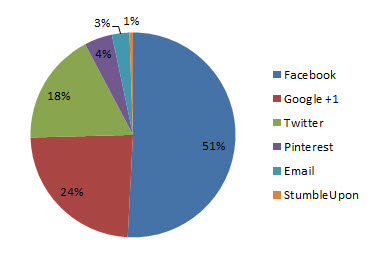Distribution of Shares on Finding Forgotten Stories