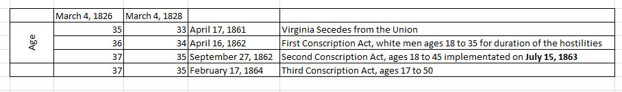 Dates and Age of Jeremiah for 3 Confederate Conscription Acts