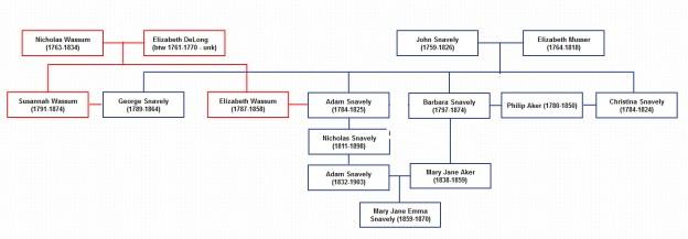 family graph05